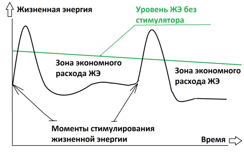 как увеличить энергию человека