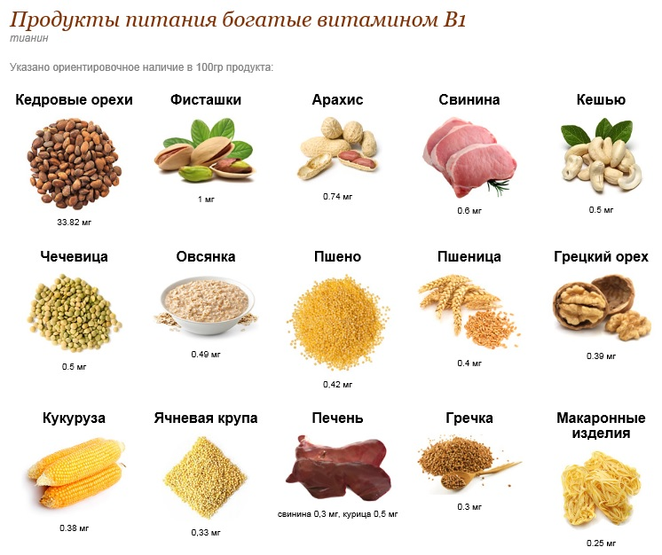 В чём содержится витамин В 1