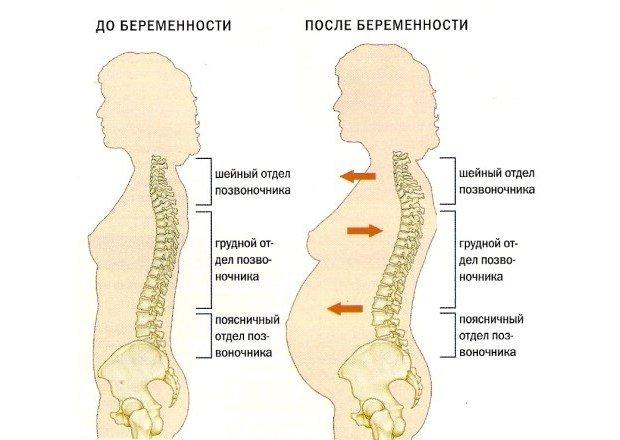 Понос и сильно болит живот при беременности