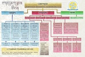 Разделы ведического знания.